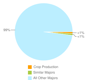 Graph of graduates in Crop Production and similar majors compared with all other graduates in CA.