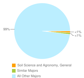 Graph of graduates in Soil Science and Agronomy, General and similar majors compared with all other graduates in CA.