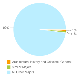 Graph of graduates in Architectural History and Criticism, General and similar majors compared with all other graduates in CA.