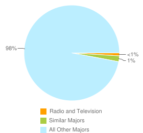 Graph of graduates in Radio and Television and similar majors compared with all other graduates in CA.