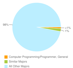 Graph of graduates in Computer Programming/Programmer, General and similar majors compared with all other graduates in CA.
