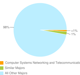Graph of graduates in Computer Systems Networking and Telecommunications and similar majors compared with all other graduates in CA.