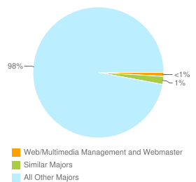 Graph of graduates in Web/Multimedia Management and Webmaster and similar majors compared with all other graduates in CA.