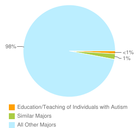 Graph of graduates in Education/Teaching of Individuals with Autism and similar majors compared with all other graduates in CA.