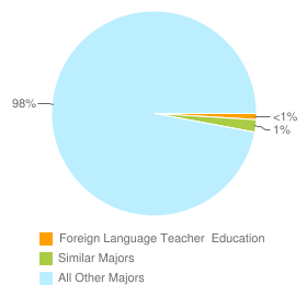 Graph of graduates in Foreign Language Teacher  Education and similar majors compared with all other graduates in CA.