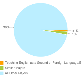 Graph of graduates in Teaching English as a Second or Foreign Language/ESL Language Instructor and similar majors compared with all other graduates in CA.