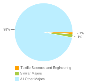 Graph of graduates in Textile Sciences and Engineering and similar majors compared with all other graduates in CA.