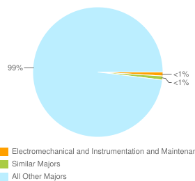 Graph of graduates in Electromechanical and Instrumentation and Maintenance Technologies/Technicians, Other and similar majors compared with all other graduates in CA.