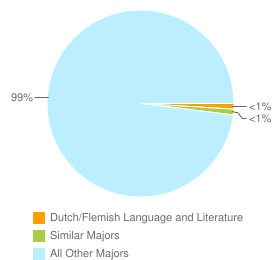 Graph of graduates in Dutch/Flemish Language and Literature and similar majors compared with all other graduates in CA.