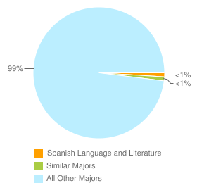 Graph of graduates in Spanish Language and Literature and similar majors compared with all other graduates in CA.