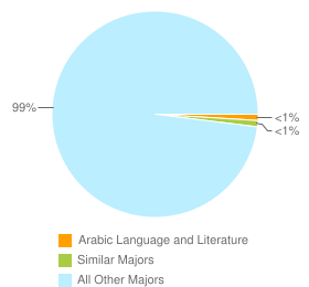 Graph of graduates in Arabic Language and Literature and similar majors compared with all other graduates in CA.