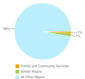 Graph of graduates in Family and Community Services and similar majors compared with all other graduates in CA.