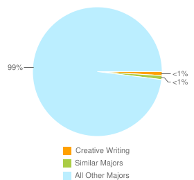 Graph of graduates in Creative Writing and similar majors compared with all other graduates in CA.