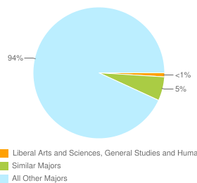Graph of graduates in Liberal Arts and Sciences, General Studies and Humanities, Other and similar majors compared with all other graduates in CA.