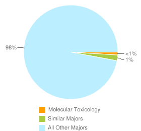 Graph of graduates in Molecular Toxicology and similar majors compared with all other graduates in CA.