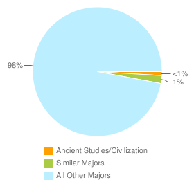 Graph of graduates in Ancient Studies/Civilization and similar majors compared with all other graduates in CA.