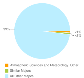 Graph of graduates in Atmospheric Sciences and Meteorology, Other and similar majors compared with all other graduates in CA.