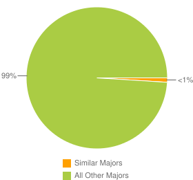 Graph of graduates in Elementary Particle Physics and similar majors compared with all other graduates in CA.