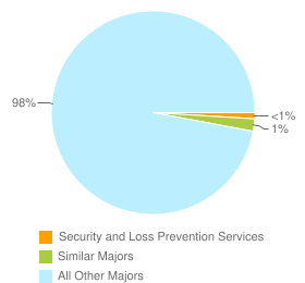 Graph of graduates in Security and Loss Prevention Services and similar majors compared with all other graduates in CA.