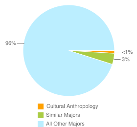 Graph of graduates in Cultural Anthropology and similar majors compared with all other graduates in CA.