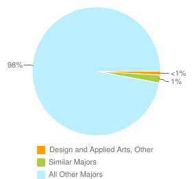 Graph of graduates in Design and Applied Arts, Other and similar majors compared with all other graduates in CA.