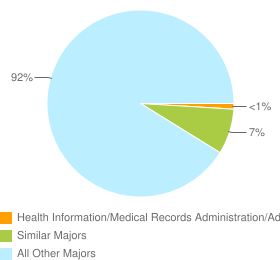 Graph of graduates in Health Information/Medical Records Administration/Administrator and similar majors compared with all other graduates in CA.