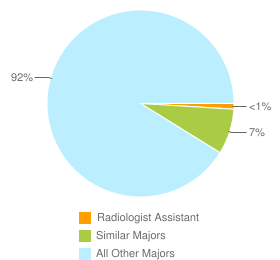 Graph of graduates in Radiologist Assistant and similar majors compared with all other graduates in CA.
