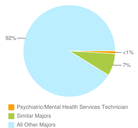 Graph of graduates in Psychiatric/Mental Health Services Technician and similar majors compared with all other graduates in CA.