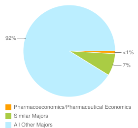 Graph of graduates in Pharmacoeconomics/Pharmaceutical Economics and similar majors compared with all other graduates in CA.