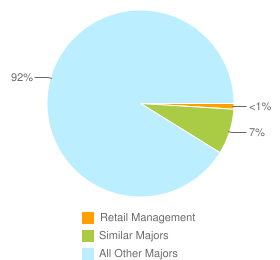 Graph of graduates in Retail Management and similar majors compared with all other graduates in CA.