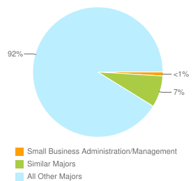 Graph of graduates in Small Business Administration/Management and similar majors compared with all other graduates in CA.