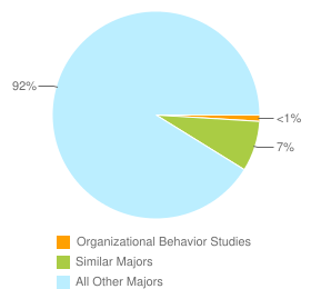 Graph of graduates in Organizational Behavior Studies and similar majors compared with all other graduates in CA.