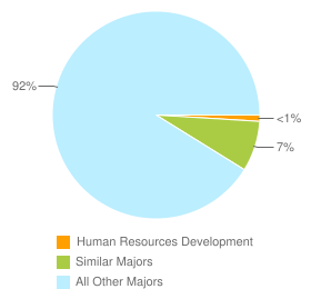 Graph of graduates in Human Resources Development and similar majors compared with all other graduates in CA.