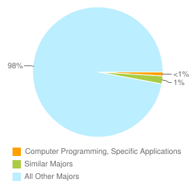 Graph of graduates in Computer Programming, Specific Applications and similar majors compared with all other graduates in the United States.