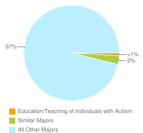 Graph of graduates in Education/Teaching of Individuals with Autism and similar majors compared with all other graduates in the United States.