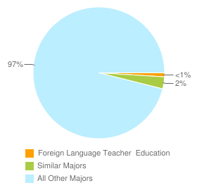 Graph of graduates in Foreign Language Teacher  Education and similar majors compared with all other graduates in the United States.