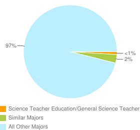 Graph of graduates in Science Teacher Education/General Science Teacher Education and similar majors compared with all other graduates in the United States.