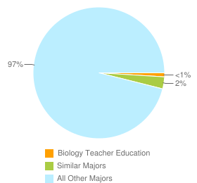 Graph of graduates in Biology Teacher Education and similar majors compared with all other graduates in the United States.