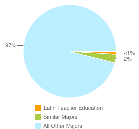 Graph of graduates in Latin Teacher Education and similar majors compared with all other graduates in the United States.