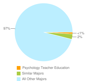Graph of graduates in Psychology Teacher Education and similar majors compared with all other graduates in the United States.