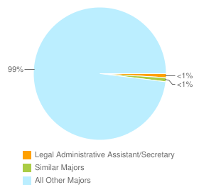 Graph of graduates in Legal Administrative Assistant/Secretary and similar majors compared with all other graduates in the United States.