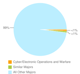 Graph of graduates in Cyber/Electronic Operations and Warfare and similar majors compared with all other graduates in the United States.