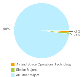 Graph of graduates in Air and Space Operations Technology and similar majors compared with all other graduates in the United States.