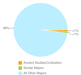 Graph of graduates in Ancient Studies/Civilization and similar majors compared with all other graduates in the United States.