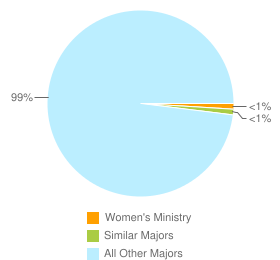 Graph of graduates in Women's Ministry and similar majors compared with all other graduates in the United States.