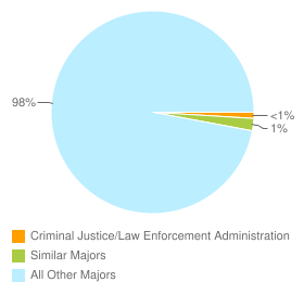 Graph of graduates in Criminal Justice/Law Enforcement Administration and similar majors compared with all other graduates in the United States.