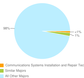 Graph of graduates in Communications Systems Installation and Repair Technology and similar majors compared with all other graduates in the United States.