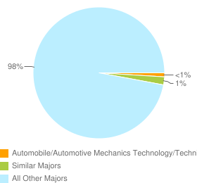 Graph of graduates in Automobile/Automotive Mechanics Technology/Technician and similar majors compared with all other graduates in the United States.