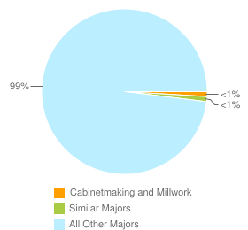 Graph of graduates in Cabinetmaking and Millwork and similar majors compared with all other graduates in the United States.