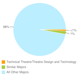 Graph of graduates in Technical Theatre/Theatre Design and Technology and similar majors compared with all other graduates in the United States.